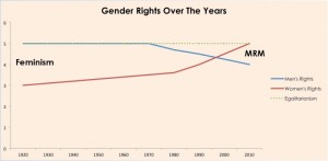 Gender Rights Over The Years
